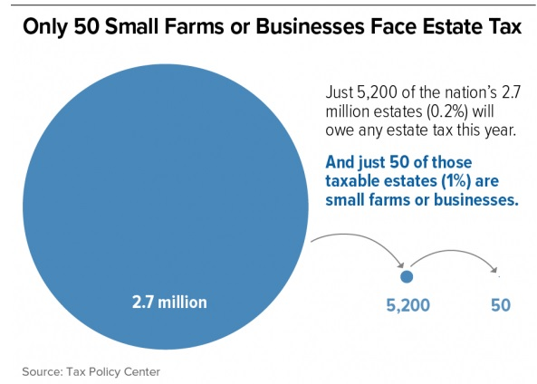 Family Farms Estate Tax Chart