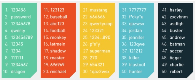 graphic showing list of examples of the type of passwords that are vulnerable to hackers