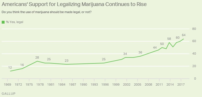 graph of national opinion on Marijuana legalization (from Gallup public research)