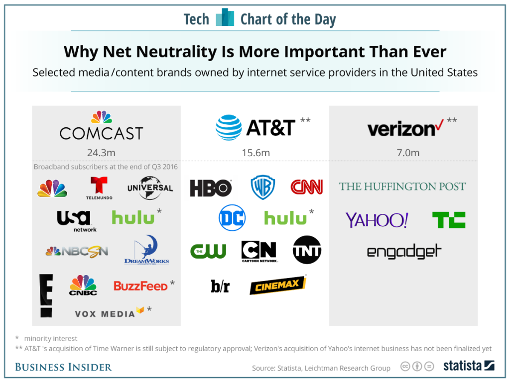 graphic showing how many content providers and cable networks are owned or controlled by Comcast, AT&T and Verizon