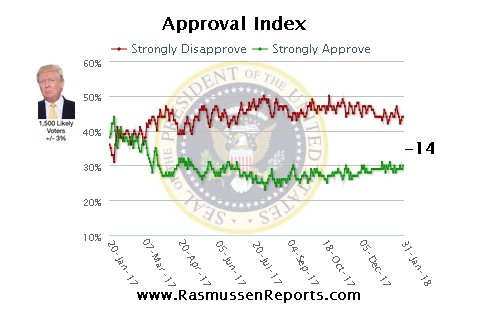 A graph illustrating the Rasmussen polling data on voters who strongly support and strongly disapprove of Trump's presidency