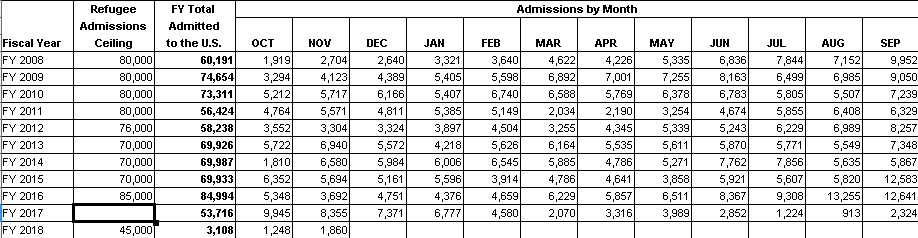 graph detailing Department of State Bureau of Population, Refugees and Migration Office of Admissions – Refugee Processing Center Fiscal Year 2018 as of 30-Nov-17