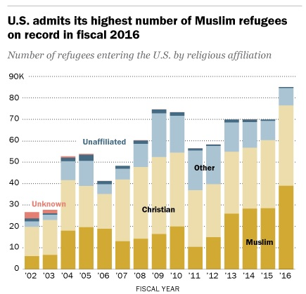 graph illustrating the religious component of the United States' refugee resettlement program