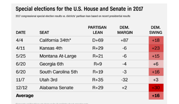 graph showing the previous elections in the post Presidential election congressional races, where Democrats are trending towards taking back Congress in Nov 2018