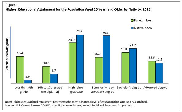 Foreign-born students getting graduate degrees outpace native-born ones.