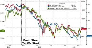 Bush Steel Tariff Chart