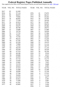 list of the number of pages filed in the Federal Register annually - Impact of bureaucracy