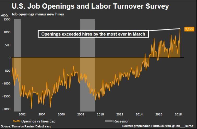 Job openings chart.