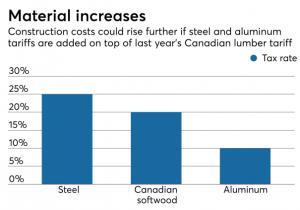 Tariff Material increases graphic