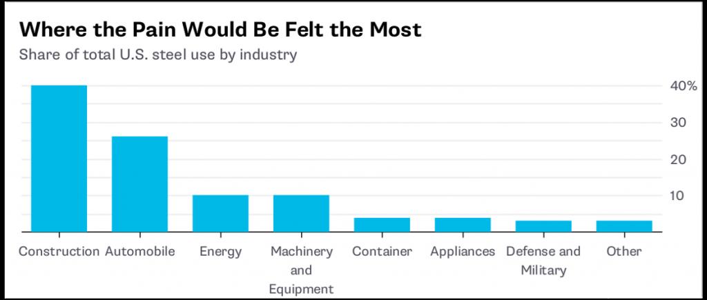 Trump Tariff Pain for Industry
