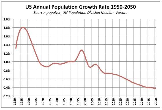American population decline chart