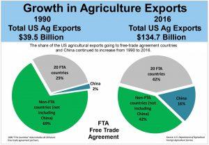 FTA growth for Ag