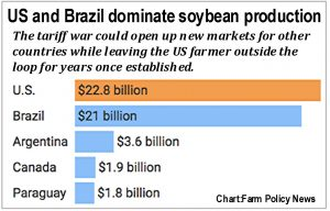 US Brazil soybean production