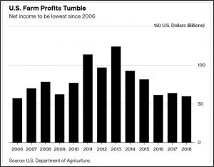 Farm Income graphic
