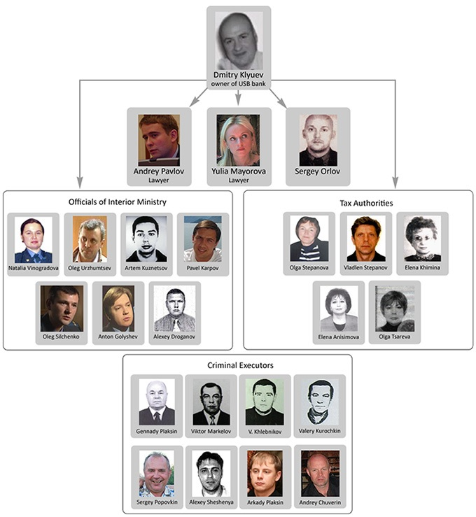 org chart showing the various players within the Russian organized crime unit known as the Klyuev Group