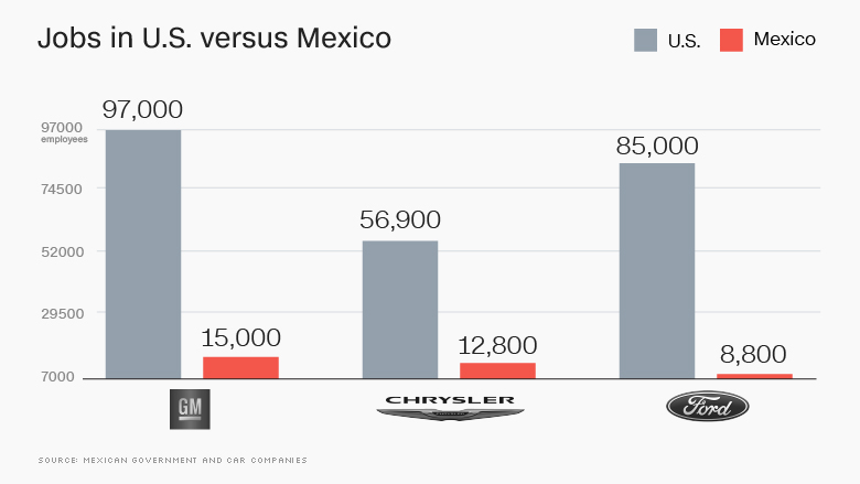 Mexican auto worker numbers.