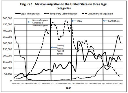 Chart on immigration.