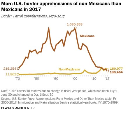 Apprehensions of illegals way down