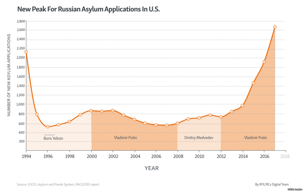Russian asylum claims up nearly 40%.