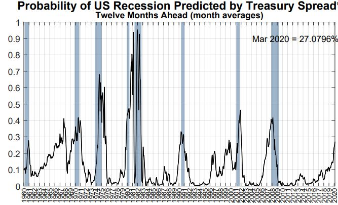 Recession probability chart