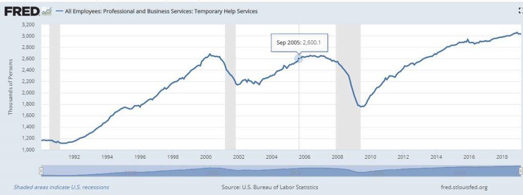 Temp worker chart