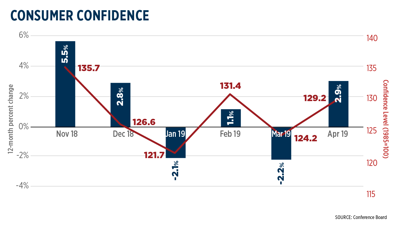 chart tracking volatility of consumer confidence surveys from November 2018 to April 2019