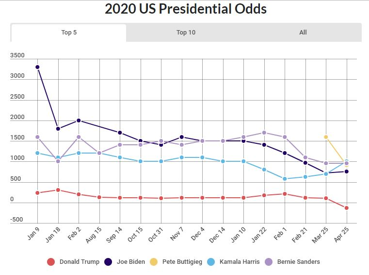 Sports betting chart on 2020 presidential election.