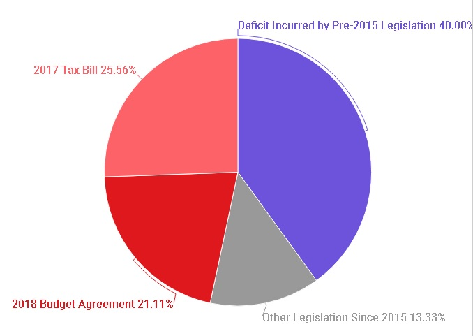 pie chart from Congressional Budget Office (CBO), illustrating that 46% of the deficit and national debt increase of $900 billion, is accountable to the impact to the budget of the 2017 GOP Tax Reform Bill signed by President Donald Trump