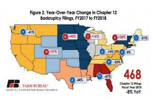 map of states showing percentage of farm bankruptcies in each.