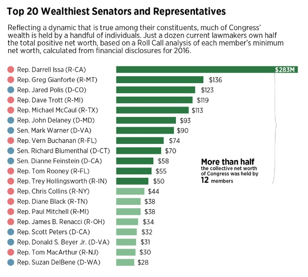 from Roll Call, a chart listing the Top 20 wealthiest members of the House and Senate - current as of 2016