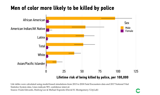 Graph displaying the data of the racial components of killings of civilians by police officers compiled by Frank Edwards, Hedwig Lee and Michael Esposito.
