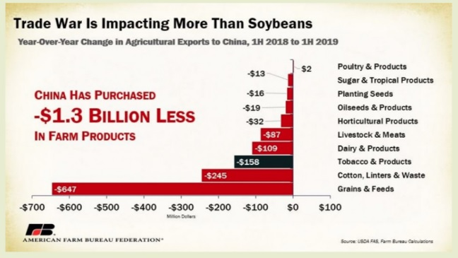 Graph demonstrating that Trump's tariff wars with China and other nations are affection a wide variety of crops and commodities beyond just Soybeans.
