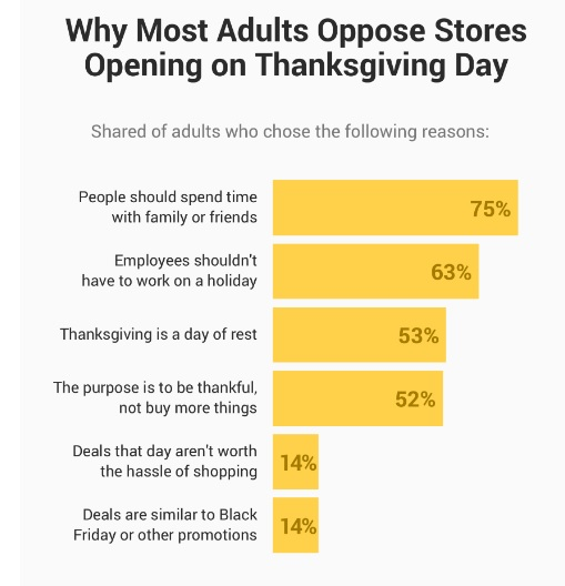 Graphic showing the result of a Morning Consult public opinion poll which asked respondents what they identified as the top 6 reasons they oppose retail stores remaining open on Thanksgiving day.