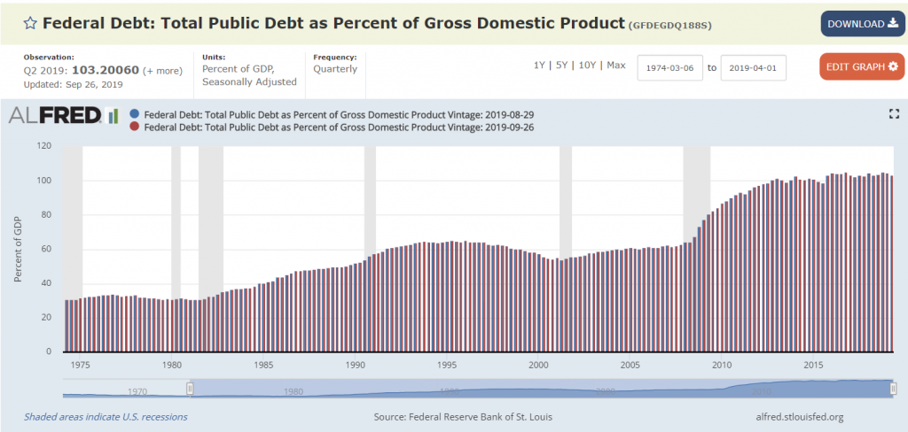 US national Debt as a percentage of GDP