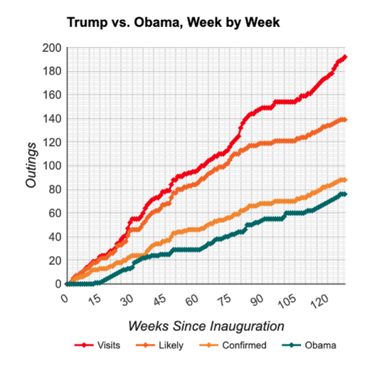 graph illustrating that Trump's number of days spent golfing, has dramatically exceeded the pace of former president Barack Obama's golf outings on a week by week basis during the same time frame of the first term.
