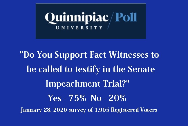 graphic showing that 75 percent of registered voters polled by Quinnipiac University, agreed that witnesses should be called by the Senate to testify in the impeachment trial.