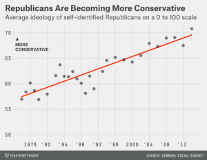 Graph showing Republicans becoming more conservative.