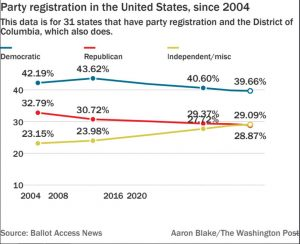 Party registration chart