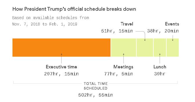 Axios graph of Trump's Executive Time by Lazaro Gamio