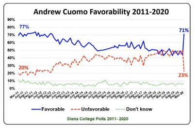 New York Governor Andrew Cuomo's favorability ratings in chart form.