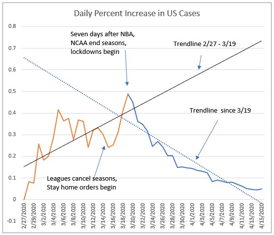 graph illustrating statistical trends related to the Daily-Percentage-of-increase-in-US-cases-of-COVID-19