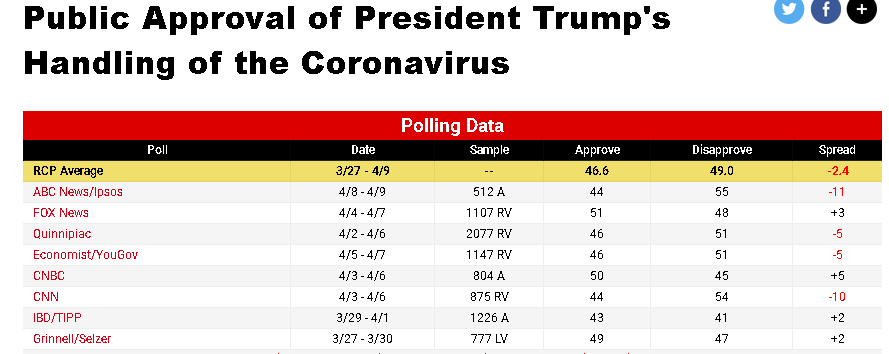 Chart of RCP polling average on Trump's handling of coronavirus pandemic