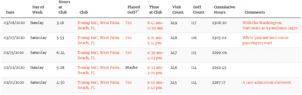 screenshot of golf outings Donald Trump took from late January to March of 2020