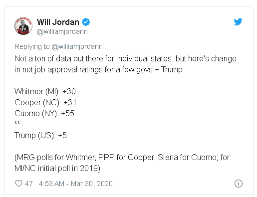 tweet from Will Jordan with comparisons between Trump's coronavirus handling poll bump compared to governors from Michigan, North Carolina and New York