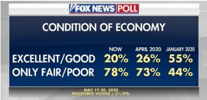 Fox News May 19th graphic on voters' perception of the Condition of the Economy
