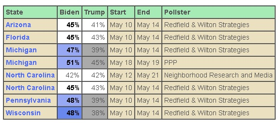 chart showing the condition of the presidential race in key battleground states as of May 14, 2020