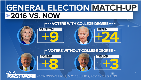 NBC / WSJ general election poll graphic showing Democrat presidential nominee Joe Biden ahead of Trump by 24 percentage points with college educated voters.