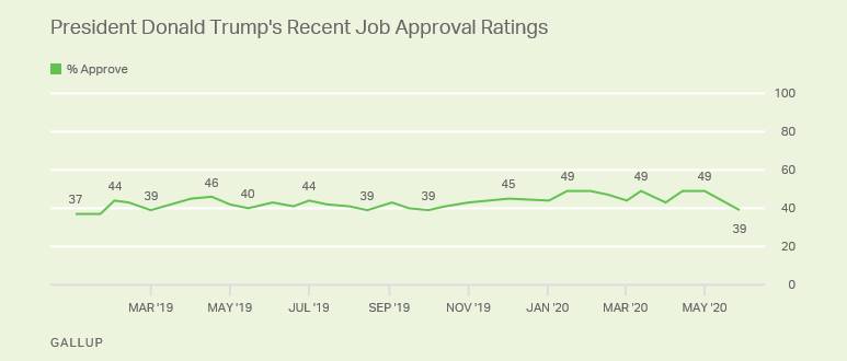 Chart of polling from the Gallup organization on Trump's approval ratings from January to May 2020.