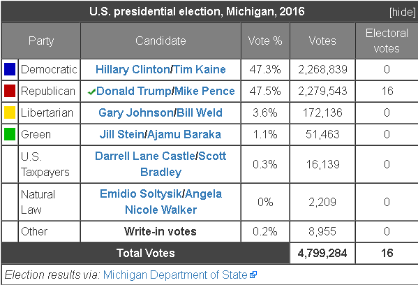 Chart showing results of the Michigan Presidential Election 2016