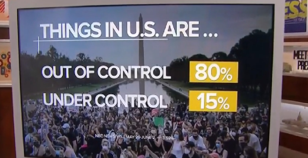 "screenshot of NBC News graphic showing 80 percent of Americans think matters are ""Out of Control"""